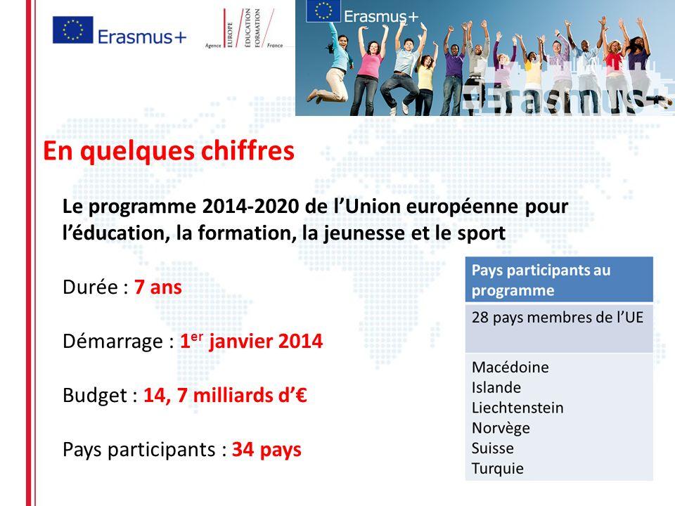 En quelques chiffres Le programme 2014-2020 de l'Union européenne pour