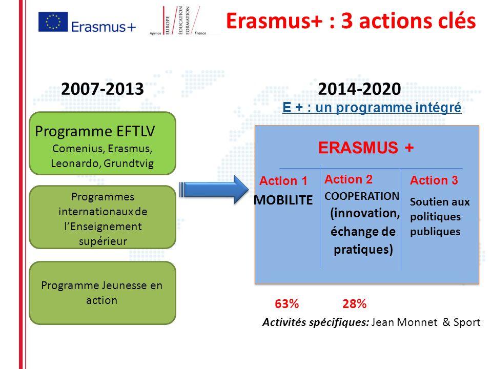 Erasmus+ : 3 actions clés