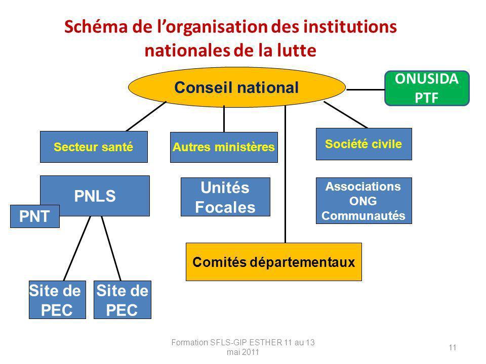 Schéma de l'organisation des institutions nationales de la lutte