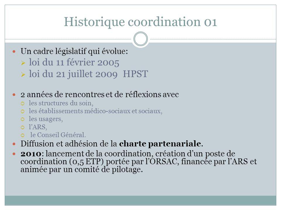 Historique coordination 01