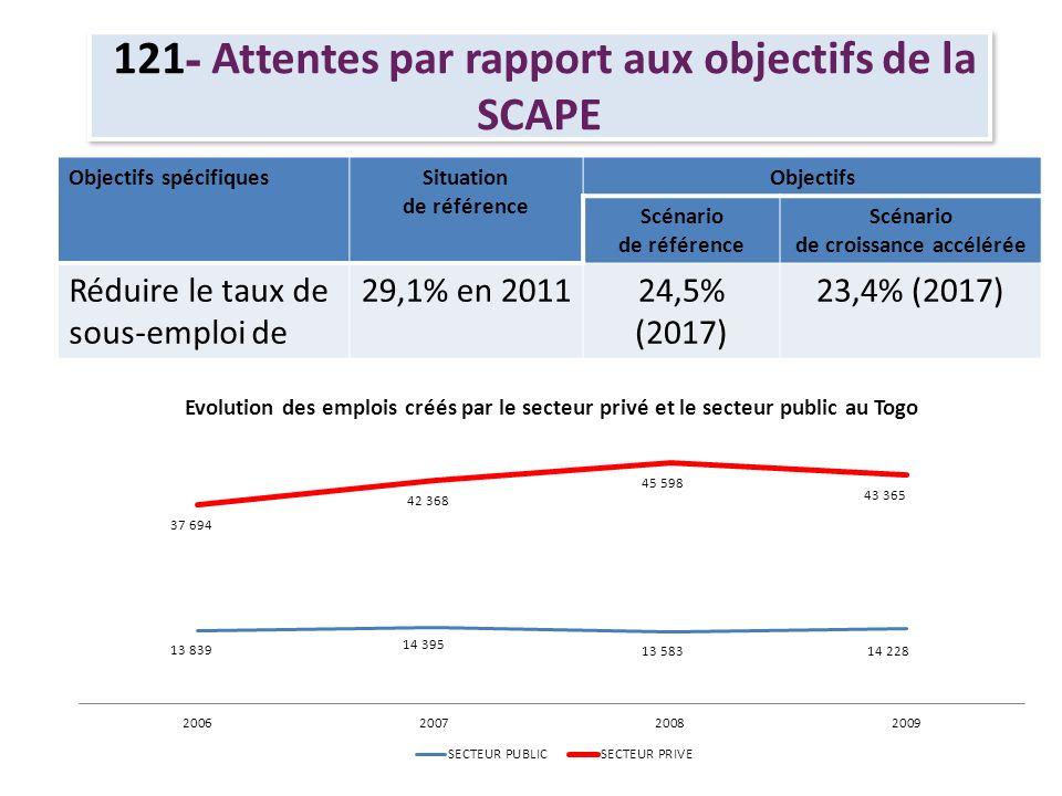 121- Attentes par rapport aux objectifs de la SCAPE