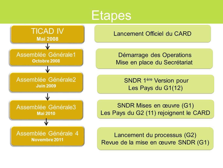 Etapes TICAD IV Lancement Officiel du CARD Assemblée Générale1