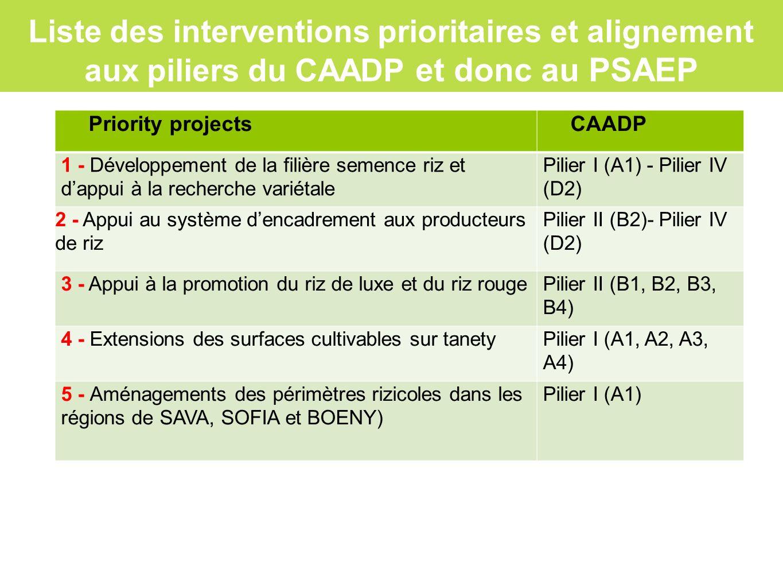Liste des interventions prioritaires et alignement aux piliers du CAADP et donc au PSAEP