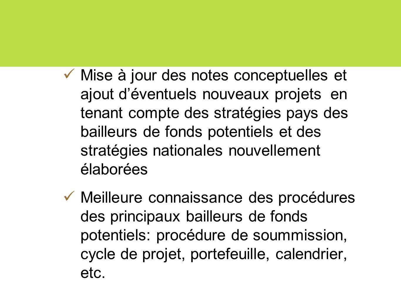 Mise à jour des notes conceptuelles et ajout d'éventuels nouveaux projets en tenant compte des stratégies pays des bailleurs de fonds potentiels et des stratégies nationales nouvellement élaborées