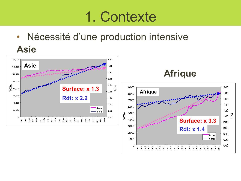 1. Contexte Nécessité d'une production intensive Asie Afrique Asie