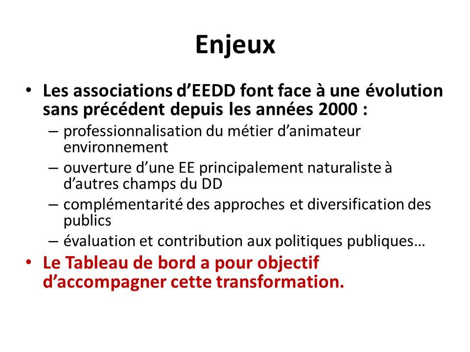 Enjeux Les associations d'EEDD font face à une évolution sans précédent depuis les années 2000 :