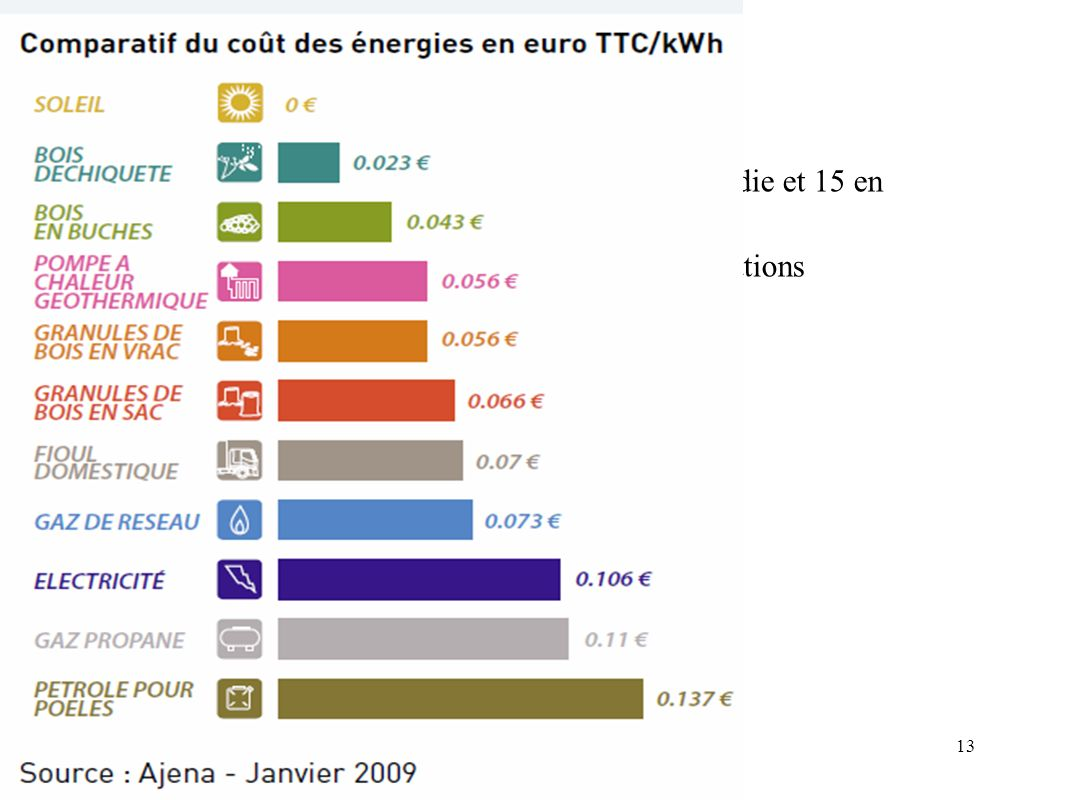 Concurrence En interne. Actuellement peu de concurrence, seulement 1 en Picardie et 15 en zone limitrophe.