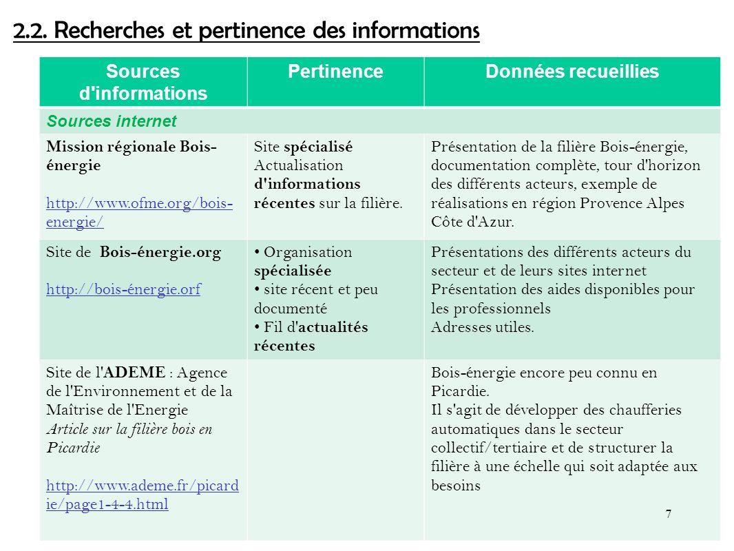 2.2. Recherches et pertinence des informations
