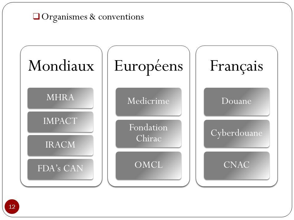 Mondiaux Européens Français Organismes & conventions MHRA IMPACT IRACM