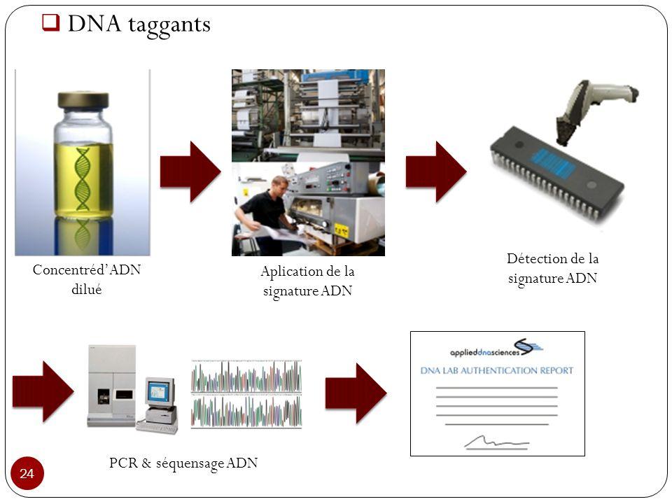 DNA taggants Détection de la signature ADN Concentréd'ADN
