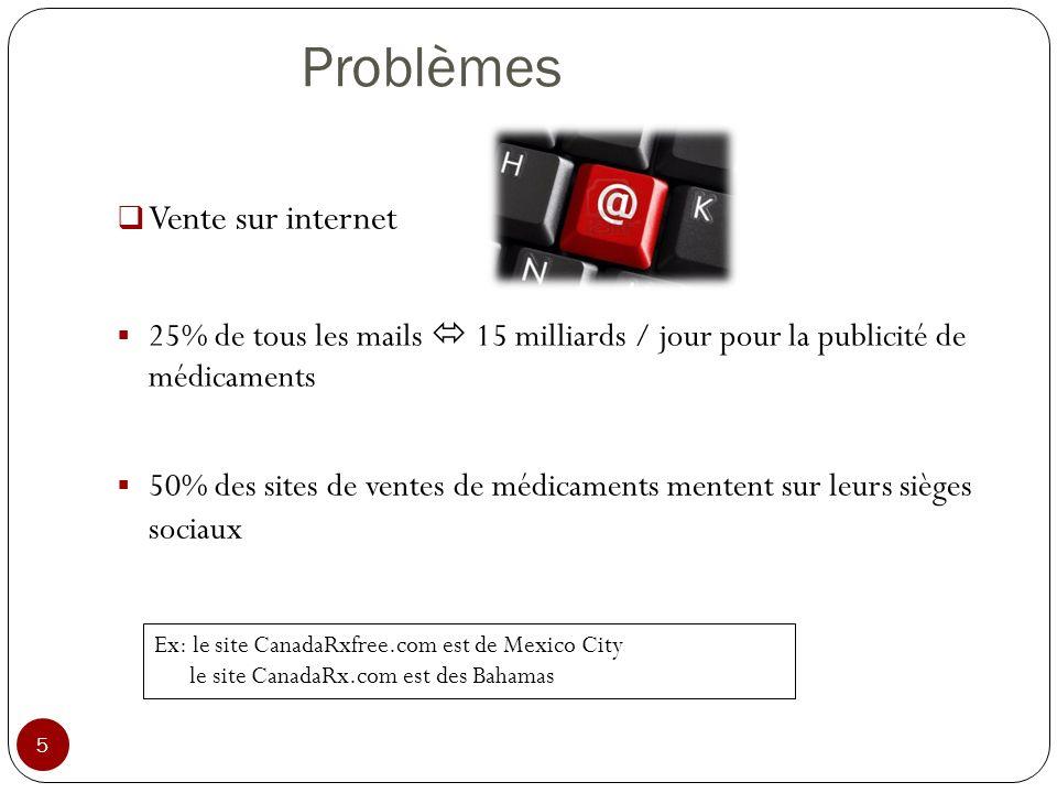Problèmes Vente sur internet