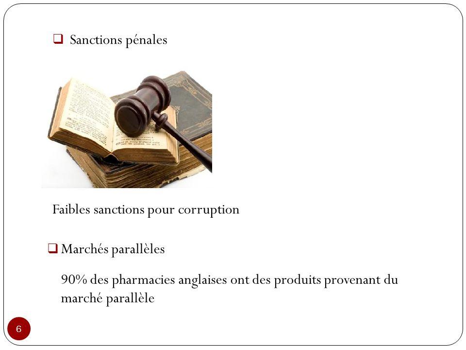 Sanctions pénales Faibles sanctions pour corruption. Marchés parallèles.