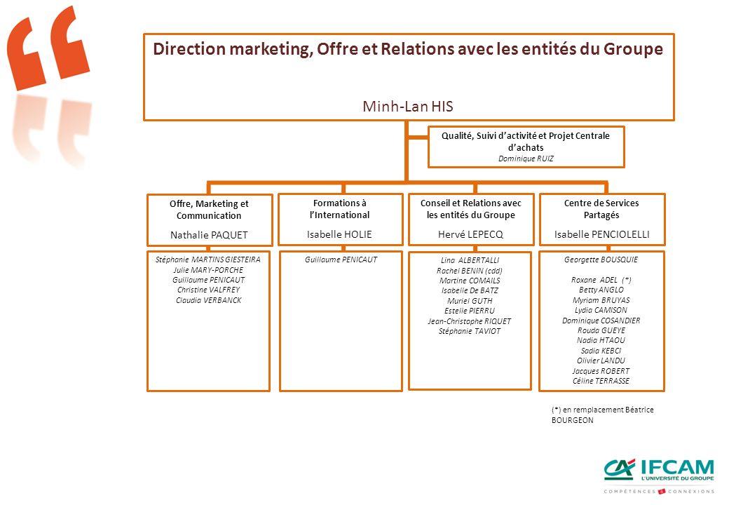 Direction marketing, Offre et Relations avec les entités du Groupe