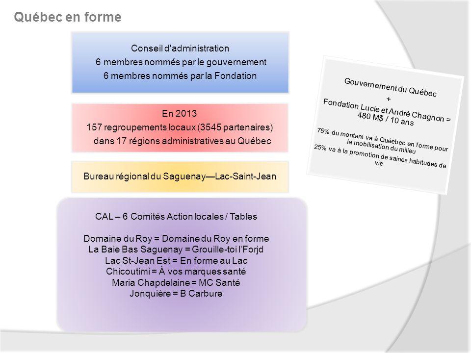 Québec en forme Conseil d administration