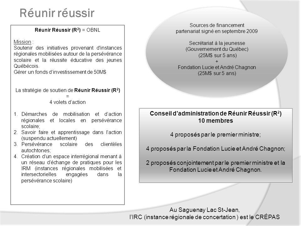 Conseil d'administration de Réunir Réussir (R2)