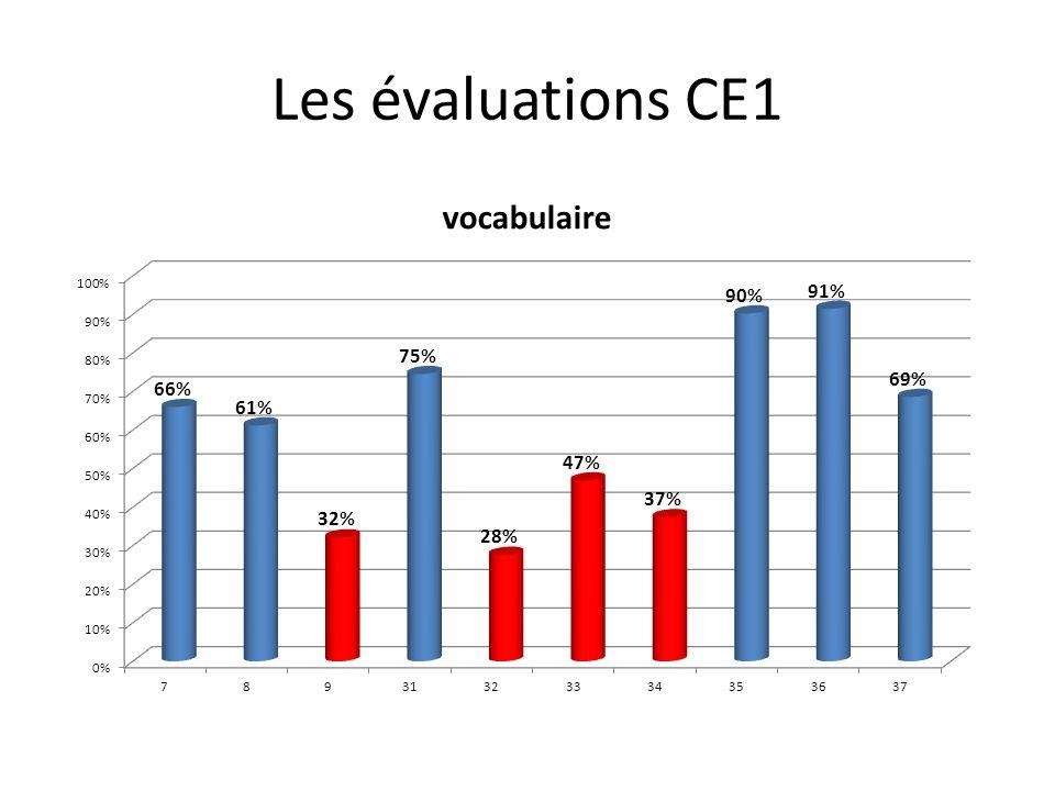 Les évaluations CE1