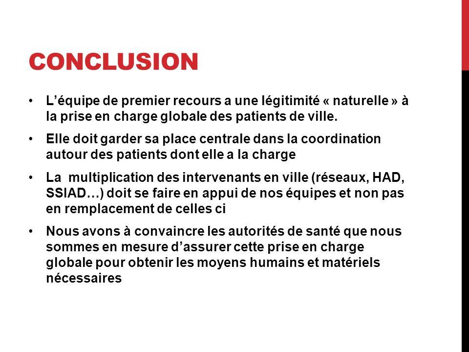 conclusion L'équipe de premier recours a une légitimité « naturelle » à la prise en charge globale des patients de ville.