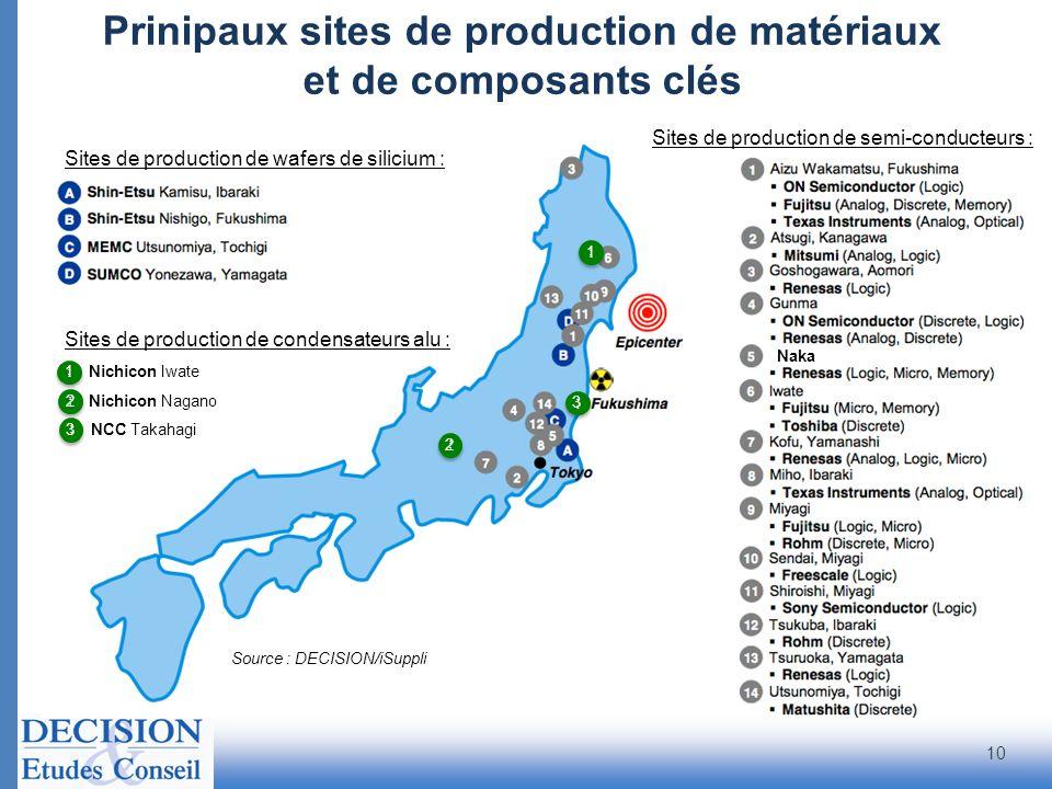 Prinipaux sites de production de matériaux et de composants clés