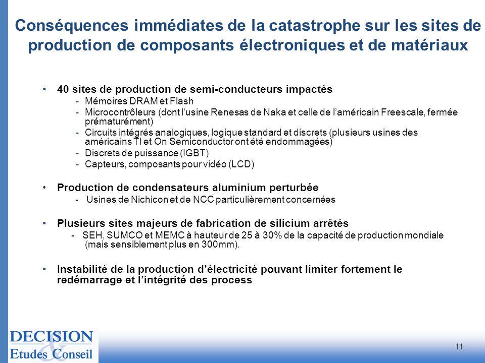 Conséquences immédiates de la catastrophe sur les sites de production de composants électroniques et de matériaux