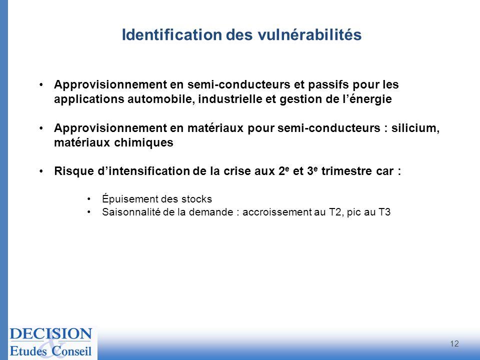 Identification des vulnérabilités
