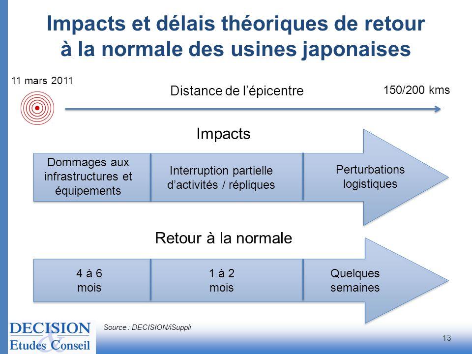 Impacts et délais théoriques de retour à la normale des usines japonaises