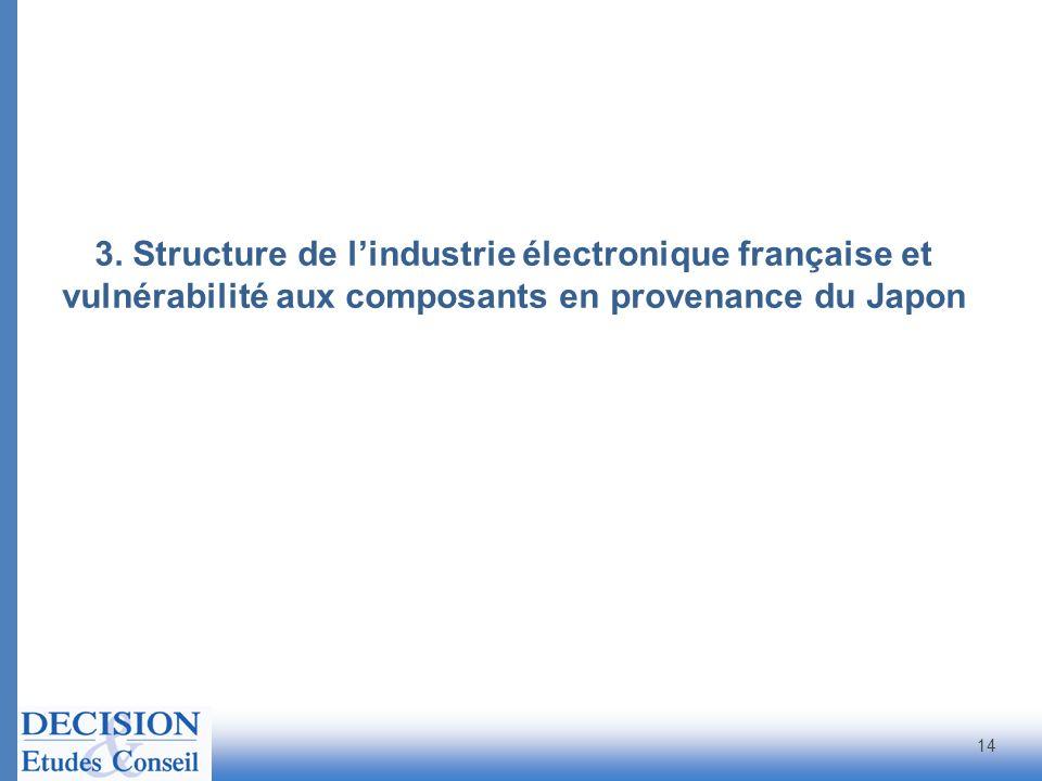 3. Structure de l'industrie électronique française et