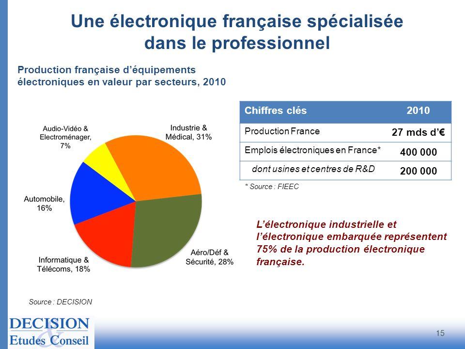 Une électronique française spécialisée dans le professionnel