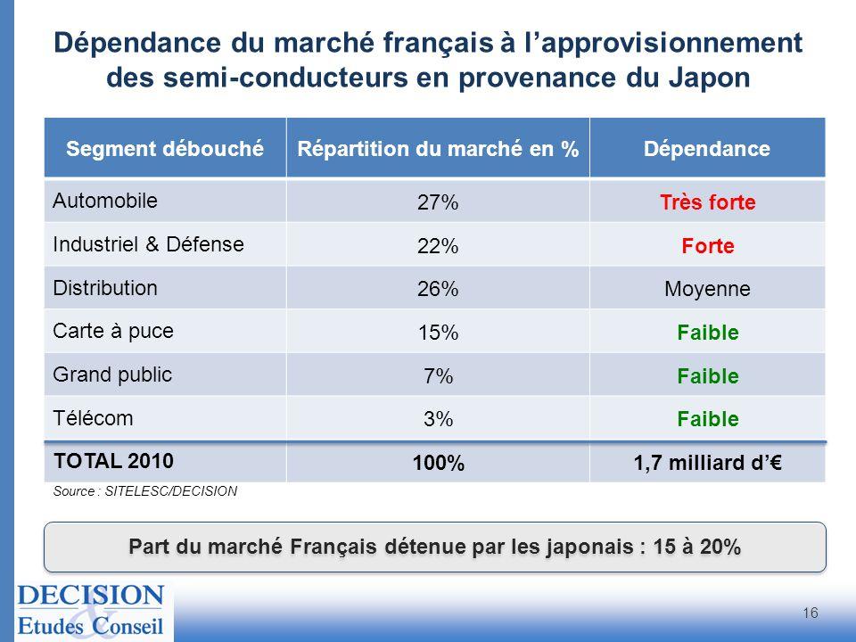 Dépendance du marché français à l'approvisionnement des semi-conducteurs en provenance du Japon