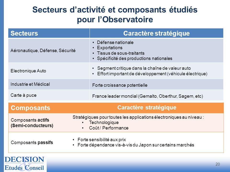 Secteurs d'activité et composants étudiés pour l'Observatoire