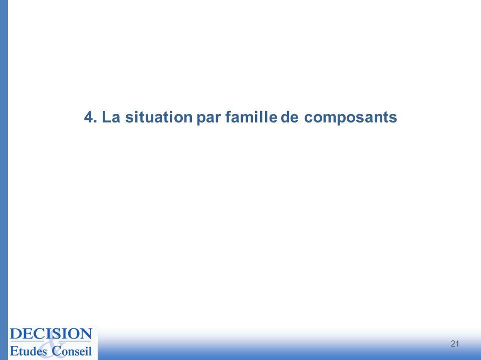 4. La situation par famille de composants