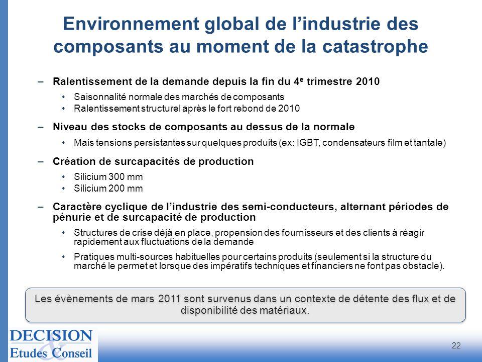 Environnement global de l'industrie des composants au moment de la catastrophe