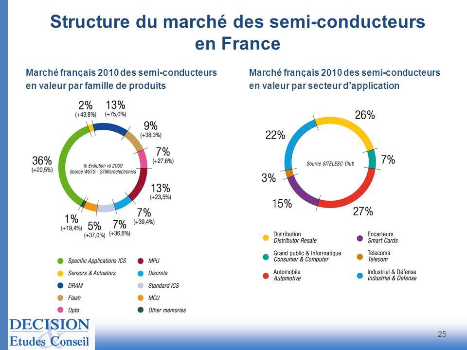 Structure du marché des semi-conducteurs en France