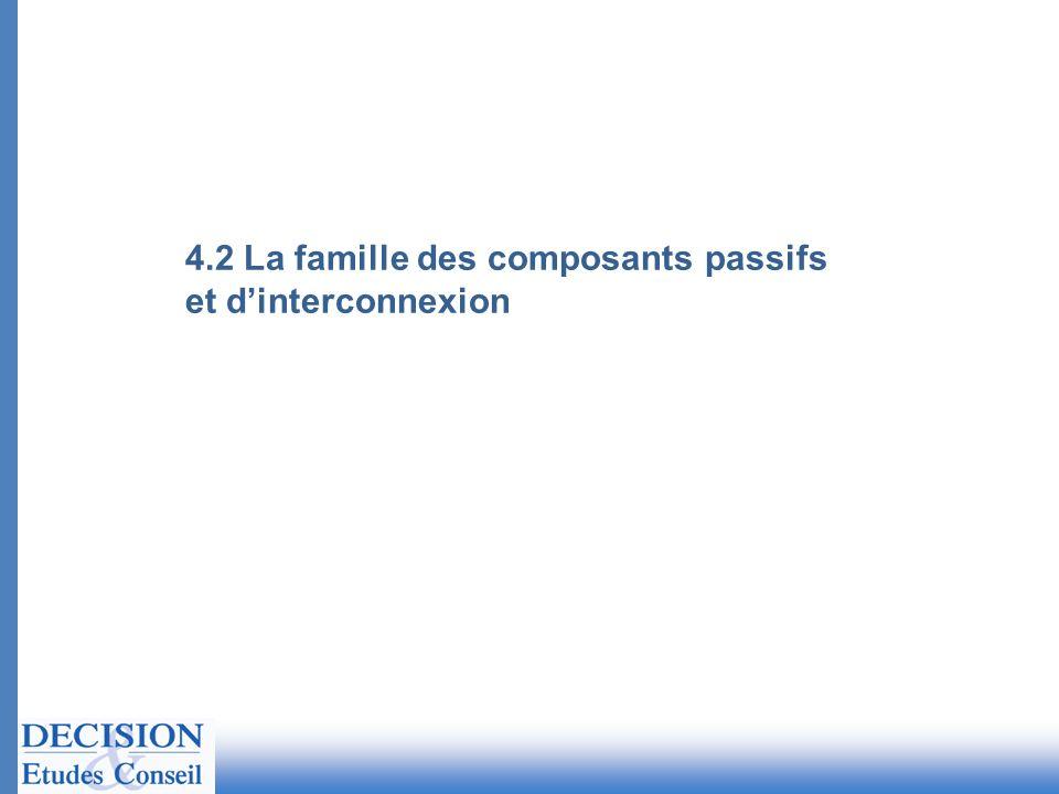 4.2 La famille des composants passifs