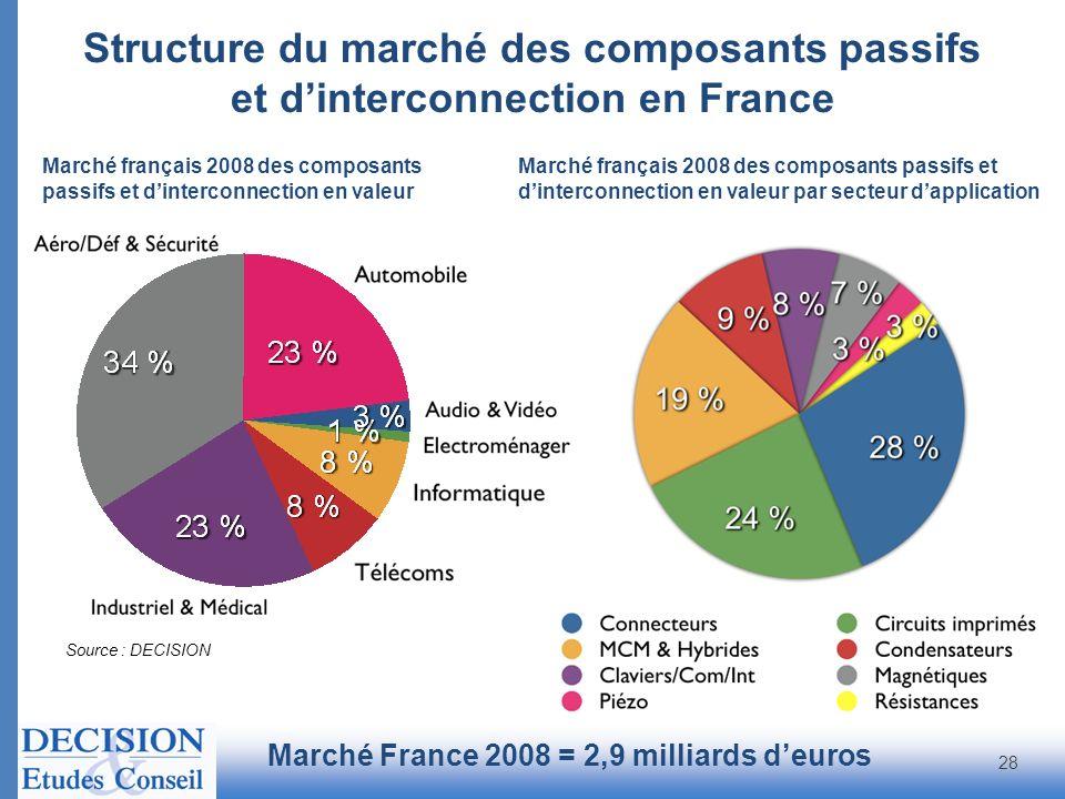 Structure du marché des composants passifs et d'interconnection en France