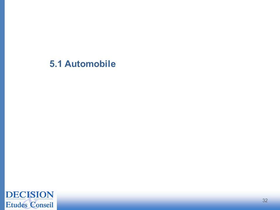 5.1 Automobile 32