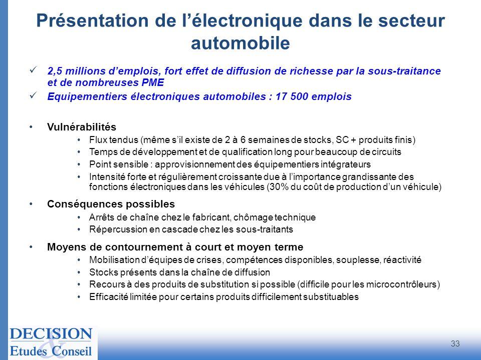 Présentation de l'électronique dans le secteur automobile