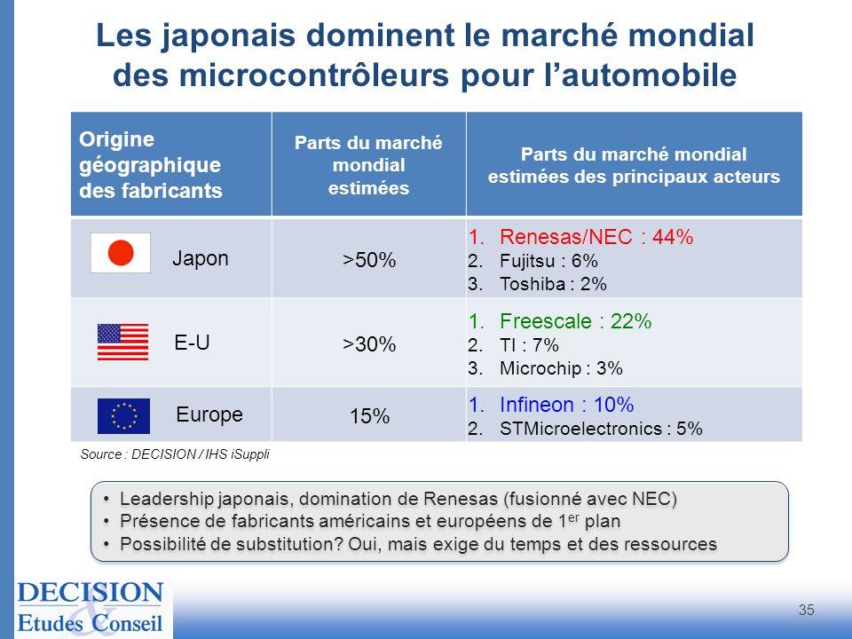 Parts du marché mondial estimées des principaux acteurs