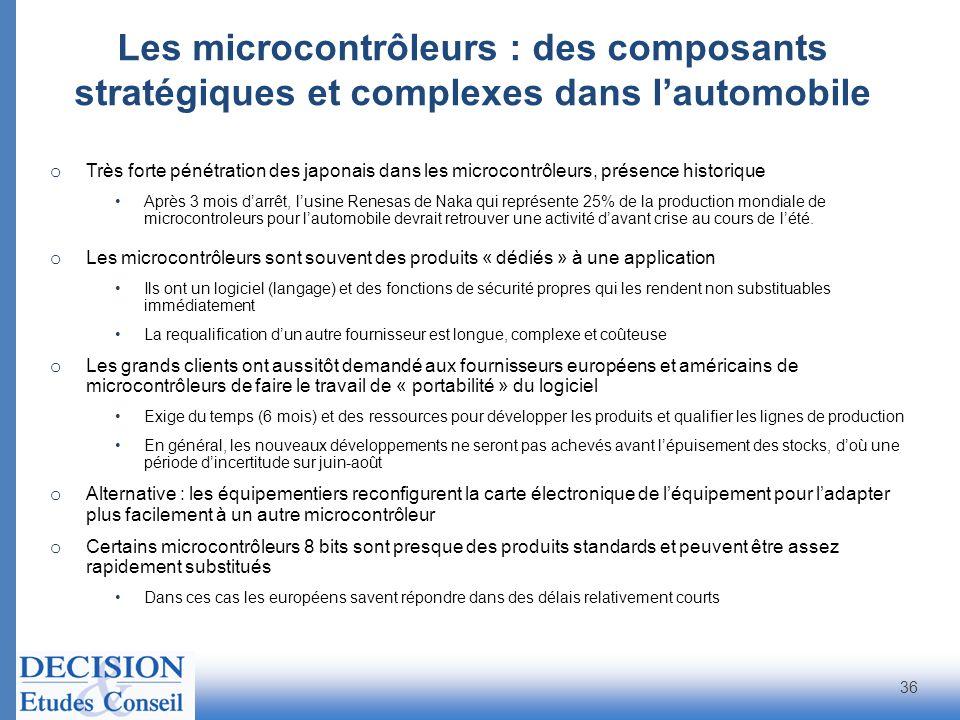 Les microcontrôleurs : des composants stratégiques et complexes dans l'automobile