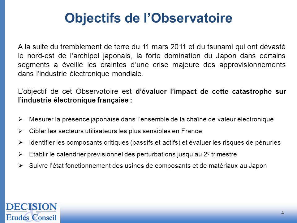 Objectifs de l'Observatoire