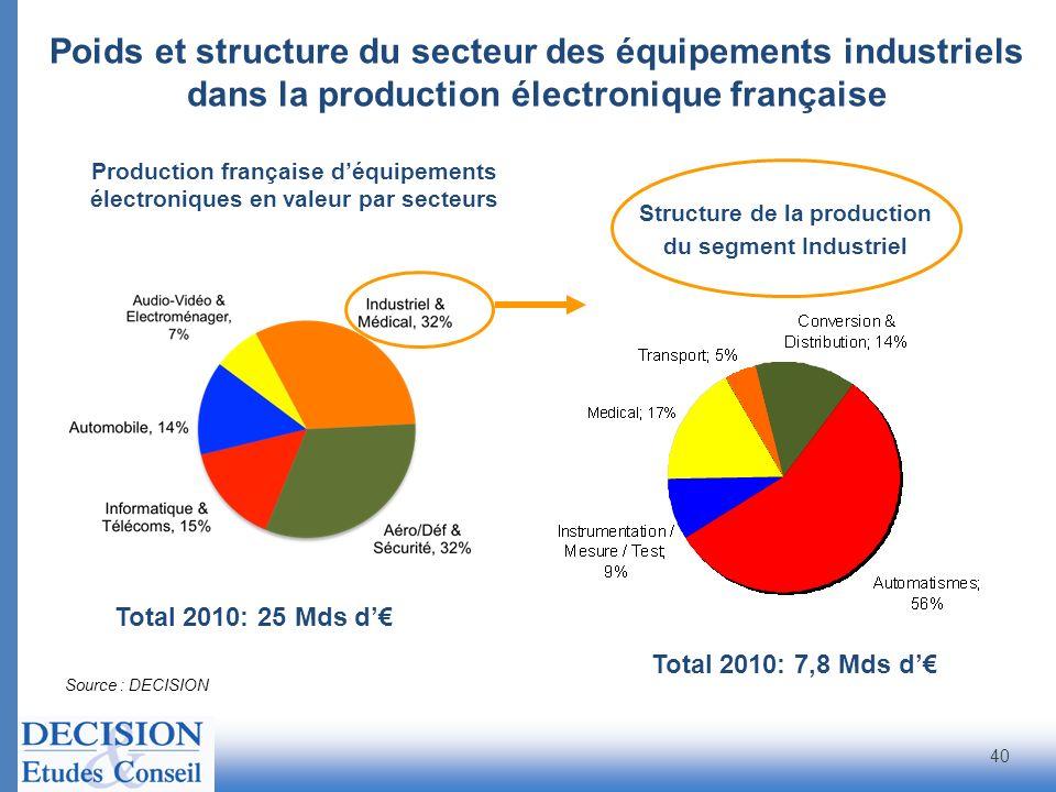 Structure de la production
