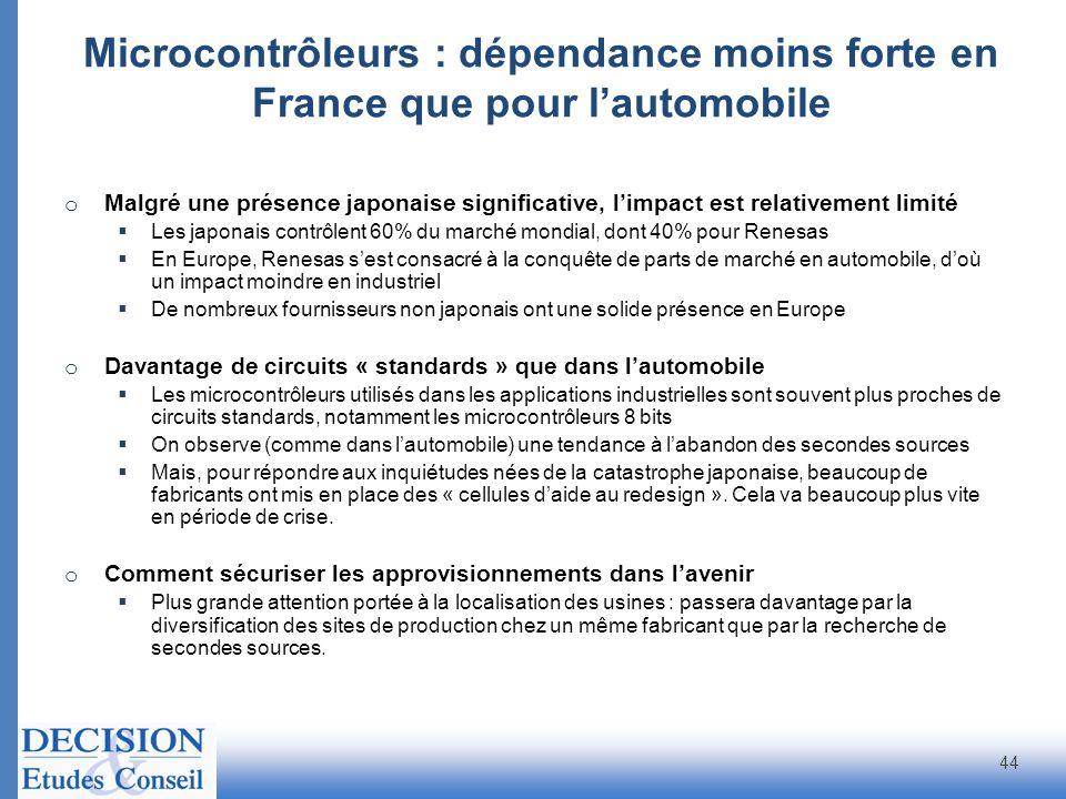 Microcontrôleurs : dépendance moins forte en France que pour l'automobile