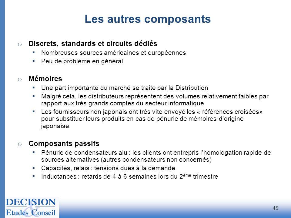 Les autres composants Discrets, standards et circuits dédiés Mémoires
