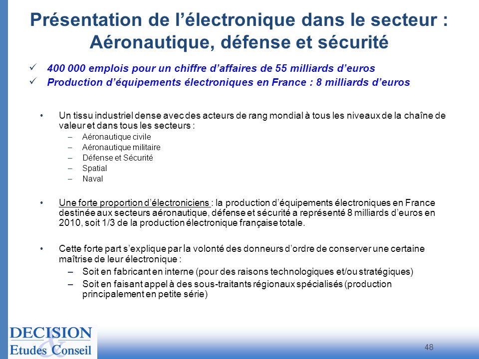 Présentation de l'électronique dans le secteur : Aéronautique, défense et sécurité