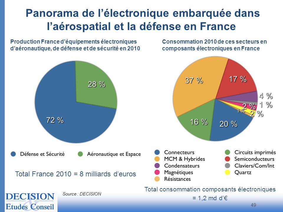Total consommation composants électroniques
