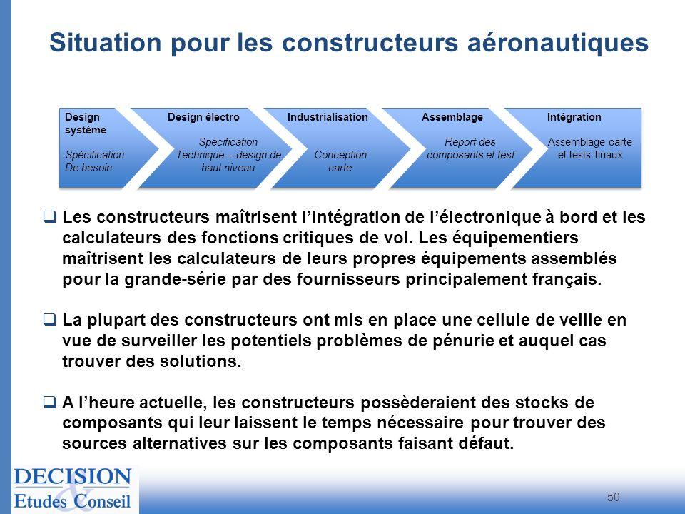 Situation pour les constructeurs aéronautiques
