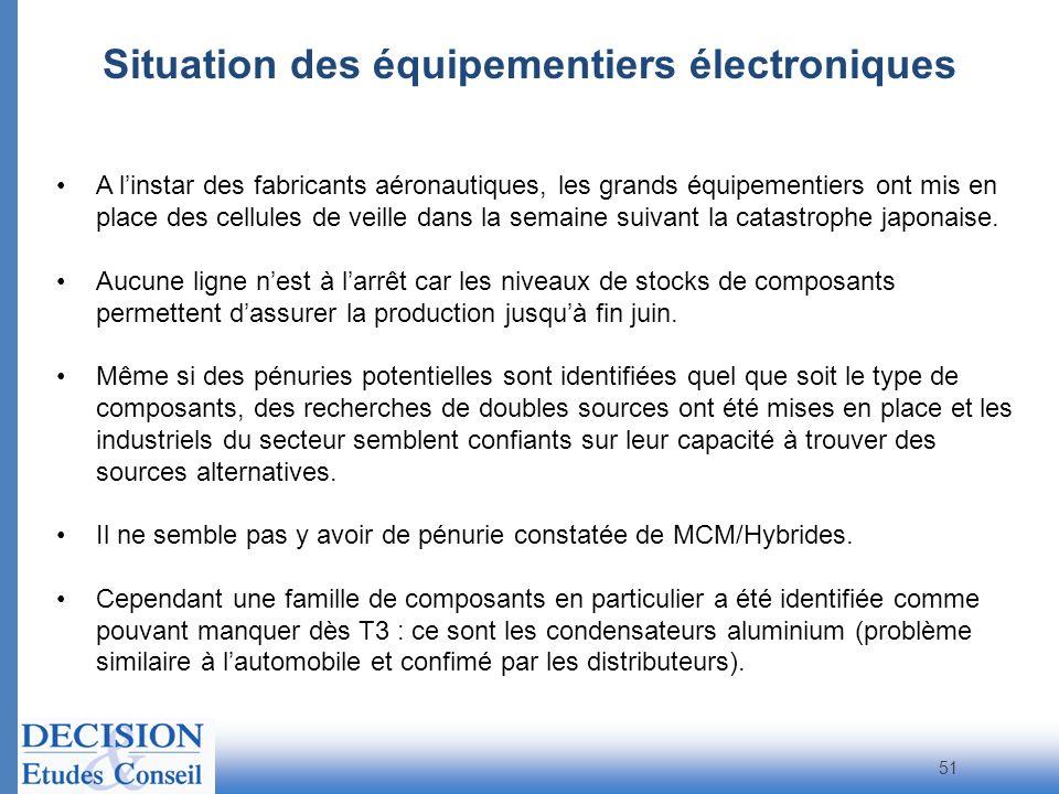 Situation des équipementiers électroniques