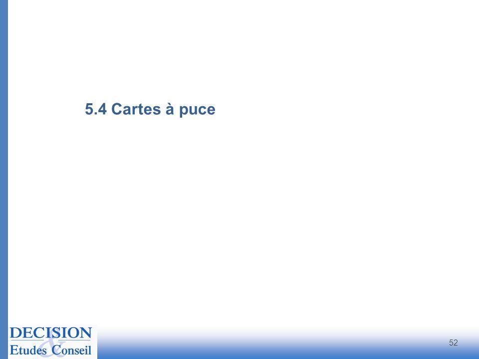 5.4 Cartes à puce 52