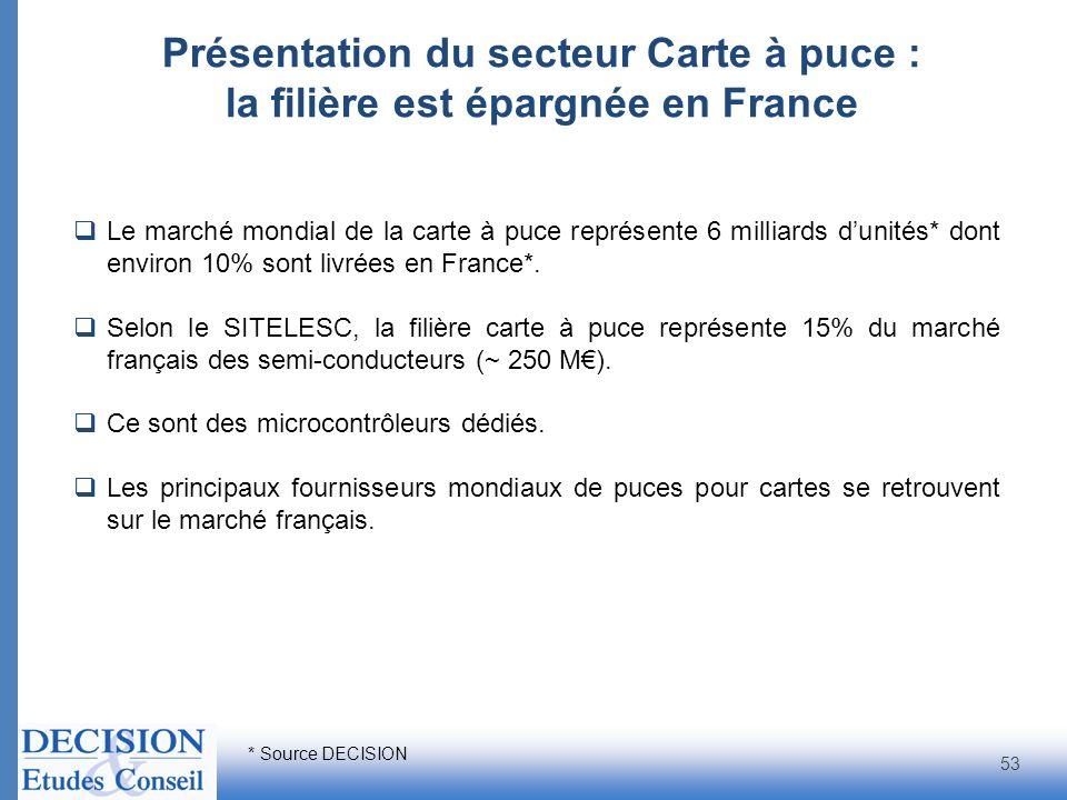 Présentation du secteur Carte à puce : la filière est épargnée en France