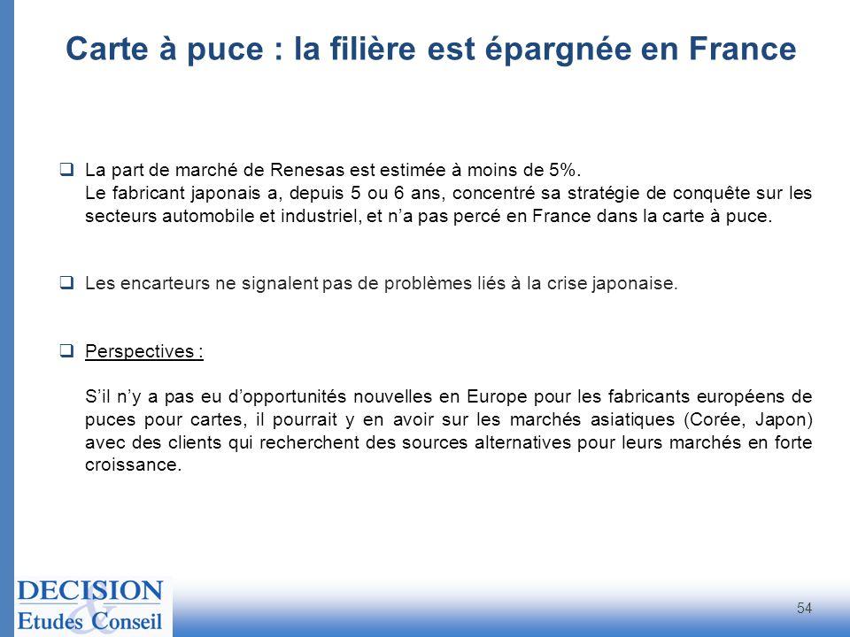 Carte à puce : la filière est épargnée en France
