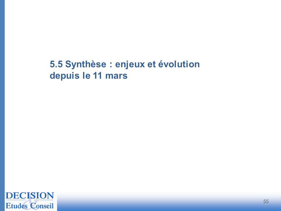 5.5 Synthèse : enjeux et évolution depuis le 11 mars